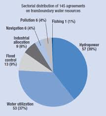 transboundary waters   international decade for action     water for    sectorial distribution of agreements on transboundary water resources