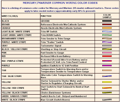 mercury ignition switch wiring diagram mercury wiring diagrams mercury ignition switch wiring diagram merc common color codes