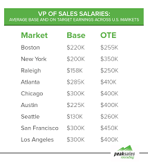 vp s salary breakdown by industry vp s salary breakdown in usa peak s recruiting