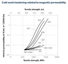 FAQ 3: <b>Magnetic</b> Effects of <b>Stainless Steels</b>