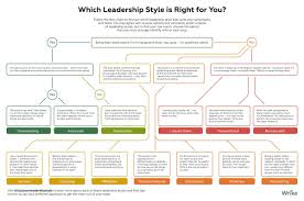 amy teunissen amylynnt99 twitter essec businessschoolverified account essec which of these leadership styles
