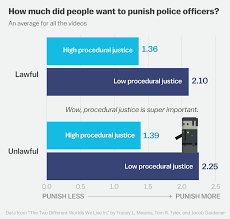 we can t fix policing out talking about race this cartoon even when the public says that they care about legality and they do say that our research suggests that the way they construct legality actually has
