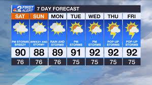 Forecast: Rainy, windy weekend thanks to Humberto - NBC2 News