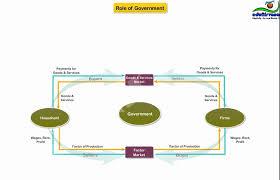 basics of circular flow diagram   youtubebasics of circular flow diagram