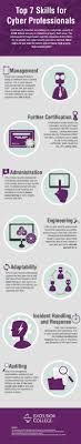 top 7 skills for cybersecurity professionals infographic click to share on twitter opens in new window