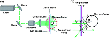 <b>Reflective</b> micro-concentrator arrays from holographic ...