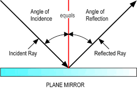 Image result for reflection refraction diffraction