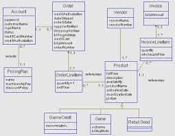 conceptual model diagram    conceptual conceptual model diagram