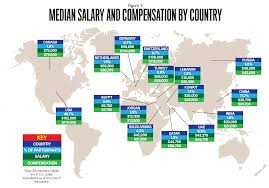 ima s 2016 global salary survey strategic finance table 1 presents specific characteristics of respondents from the regions of the americas asia europe and middle east africa male respondents were more