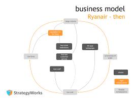 business model strategyworks business model