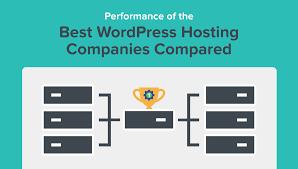 The Best WordPress Hosting Companies Compared - June 2017