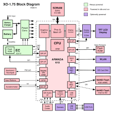 xo       olpcblock diagram