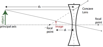 physics made simple  image formation in lensesconcave lens diagram