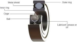 <b>Radial Ball Bearings</b> - Overview | AST Bearings