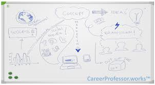 top 10 skills for the future careerprofessor works