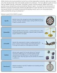 vision mission and goals mastering strategic management st figure 2 4 creating smart goals