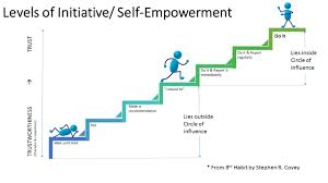levels of initiative self empowerment from the th habit by 7 levels of initiative self empowerment from the 8th habit by stephen