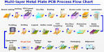 PCB Assembly Capabilities Printed Circuit Board Manufacturing