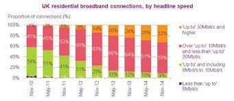 Nearly one in three UK broadband connections now superfast   Ofcom Ofcom Figure     news release