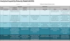 analytical capability check acc dikw klik op de afbeelding hierboven voor een grotere versie