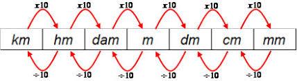 Resultado de imagem para unidades de medida de área