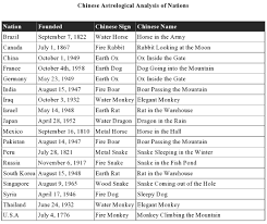 chinese astrological analysis of nations hugh fox iii chinese astrological analysis of nations table