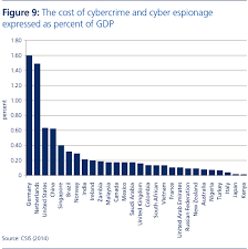 risk nexus overcome by cyber risks economic benefits and costs the cost of cybercrime and cyber espionage expressed as percent of gdp