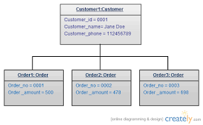 share your living knowledge quot   uml diagramsuml object diagram example