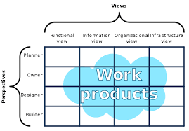 Software <b>development</b> - Wikipedia