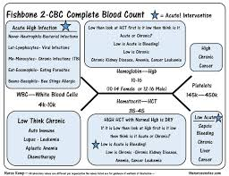 images about nursing mnemonics nemonics  acronyms  nursing    cbc complete blood count wbc platelets hgb hct bmp chem fishbone diagram explaining labs   from