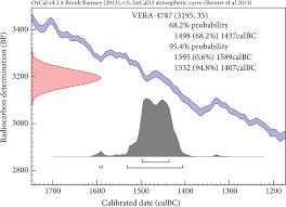 Radiocarbon Dating and Egyptian Chronology   From the    Curve of     Radiocarbon Dating and Egyptian Chronology   From the    Curve of Knowns    to Bayesian Modeling   Oxford Handbooks