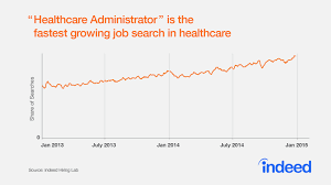 growing interest in some healthcare jobs is a positive sign for healthcare administrator and athletic trainer are among the top five fastest growing job searches up