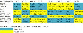 how to calculate your feng shui kua number calculate feng shui kua