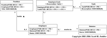 "mapping objects to relational databases  o r mapping in detailto implement a one to many relationship you implement a foreign key from the ""one table"" to the ""many table""  for example employee includes a divisionpoid"