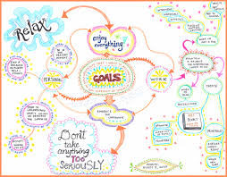 create a mind map learn how to mind map from this colorful mind mind map click on the