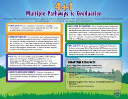 multiple pathways to graduation albany hs career and technical multiple pathways to graduation