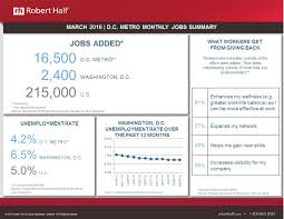 recruiting agencies and staffing firms in washington d c 4