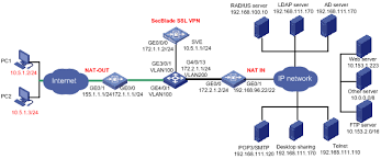 step by step configuration of h c ssl vpn  w    technical    figure  network diagram for configuring secblade ssl vpn in one arm mode