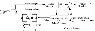 implement phasor model of three phase static var compensator    single line diagram of an svc and its control system block diagram