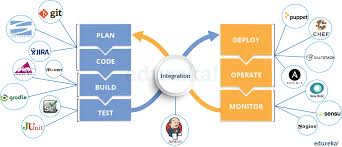 top devops interview questions you must prepare for in  devops tools devops interview questions