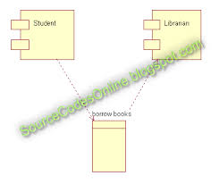 uml diagrams for library management system   cs   case tools lab    click to view full imag