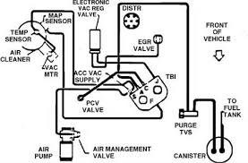 1988 s15 jimmy fuse box diagram fixya Gmc Jimmy Fuse Box emission system diagram 1988 2 8 6 clynd s15 jimmy 1995 gmc jimmy fuse box