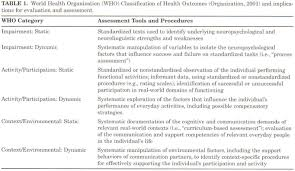 academic onefile document practice guidelines for standardized from these companies to recommend tests for use specifically by speech language pathologists evaluating communication ability in persons tbi