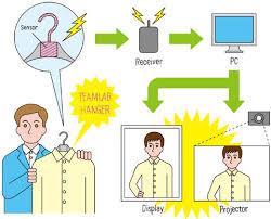 Интерактивные <b>вешалки</b> в японских <b>магазинах одежды</b>