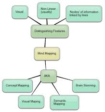 mind mapping for education mindmap about mindmapping