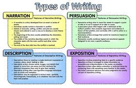 types of essay writing styles  liaoipnodnsru essay prompts and sample student essayswhat is writing style types amp examples video amp lesson