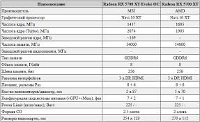 Обзор и тестирование <b>видеокарты MSI Radeon RX</b> 5700 XT ...