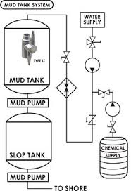residues mud tank cleaning system configuration oil tank cleaning equipment
