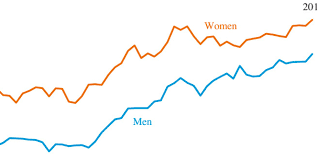 why you should really go to college in charts the huffington post