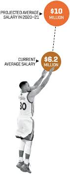 nba average salary raise will be 61% in the next 4 years fortune com click to image to enlarge